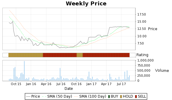 AIQ Price-Volume-Ratings Chart