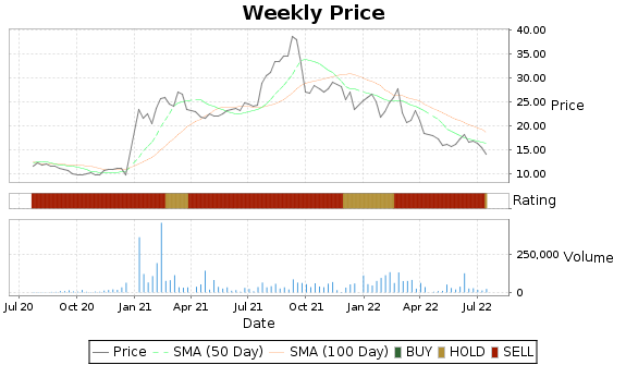 AIRT Price-Volume-Ratings Chart