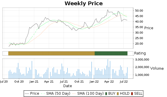 AIR Price-Volume-Ratings Chart