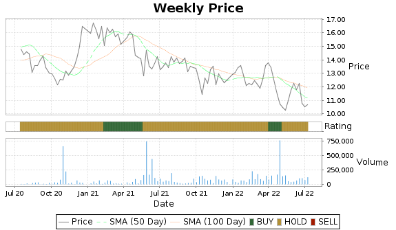 AKO.B Price-Volume-Ratings Chart
