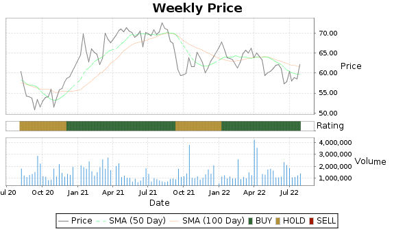 ALE Price-Volume-Ratings Chart