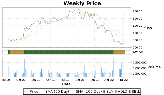 ALGN Price-Volume-Ratings Chart