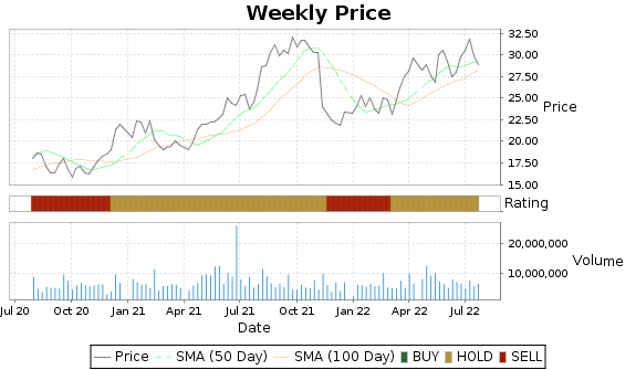 ALKS Price-Volume-Ratings Chart