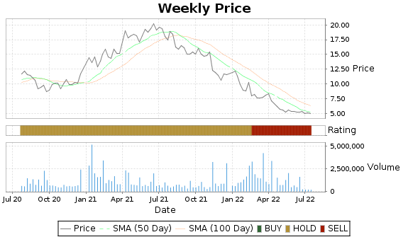 ALLT Price-Volume-Ratings Chart