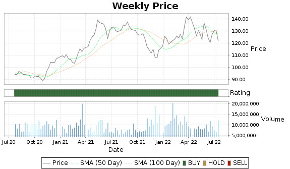 ALL Price-Volume-Ratings Chart