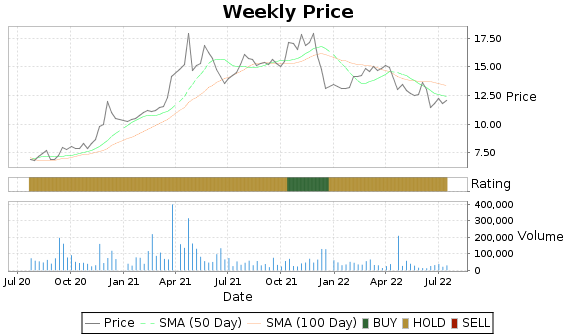 ALOT Price-Volume-Ratings Chart