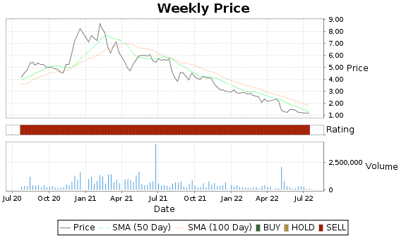 ALR Price-Volume-Ratings Chart
