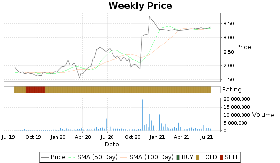 ALSK Price-Volume-Ratings Chart