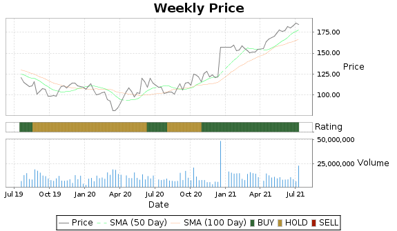ALXN Price-Volume-Ratings Chart