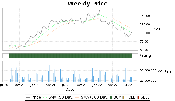 AMAT Price-Volume-Ratings Chart