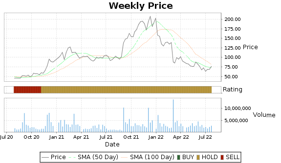 AMBA Price-Volume-Ratings Chart