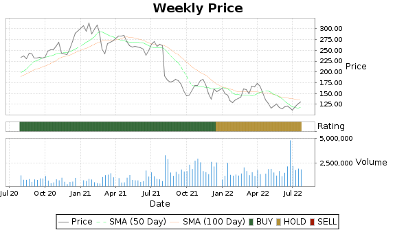 AMED Price-Volume-Ratings Chart