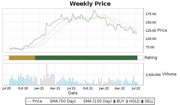 AMG Price-Volume-Ratings Chart