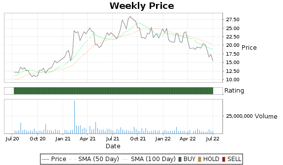 AMKR Price-Volume-Ratings Chart