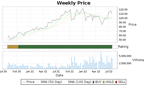 AMN Price-Volume-Ratings Chart