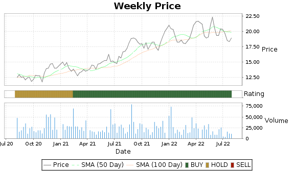 AMOV Price-Volume-Ratings Chart