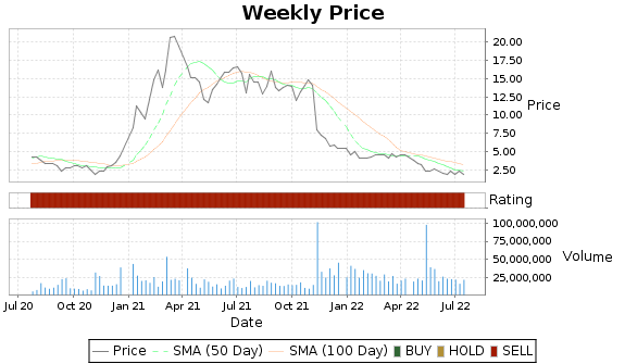 AMRS Price-Volume-Ratings Chart