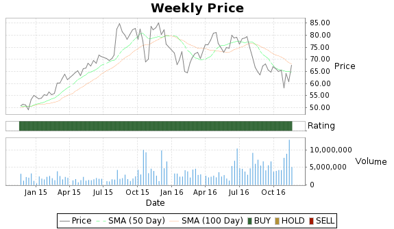AMSG Price-Volume-Ratings Chart