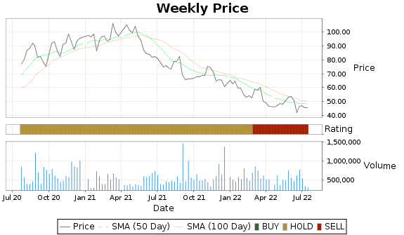 AMWD Price-Volume-Ratings Chart