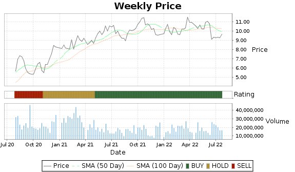 AM Price-Volume-Ratings Chart