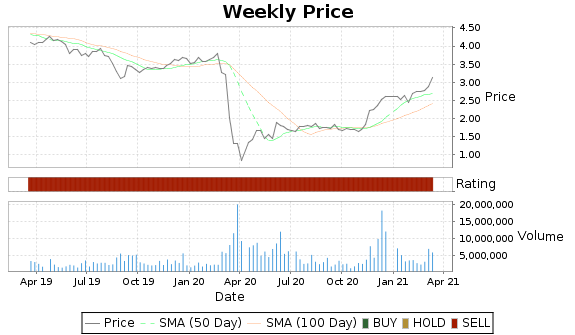 ANH Price-Volume-Ratings Chart