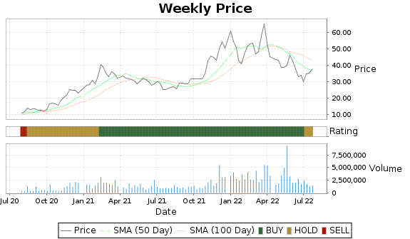 AOSL Price-Volume-Ratings Chart