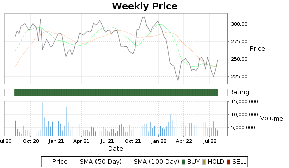 APD Price-Volume-Ratings Chart