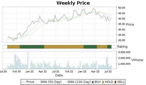 APOG Price-Volume-Ratings Chart