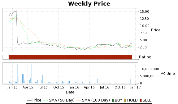 APPY Price-Volume-Ratings Chart