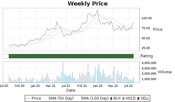 ARCB Price-Volume-Ratings Chart