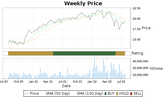 ARCC Price-Volume-Ratings Chart