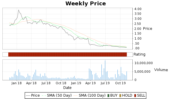 AREX Price-Volume-Ratings Chart