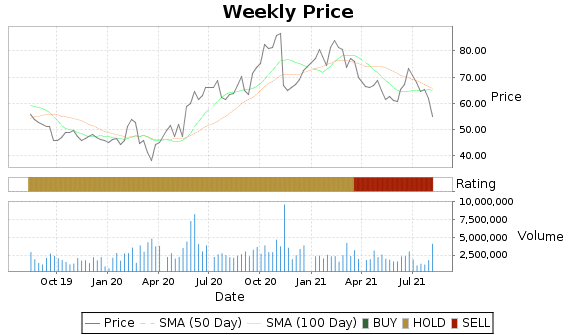 ARNA Price-Volume-Ratings Chart