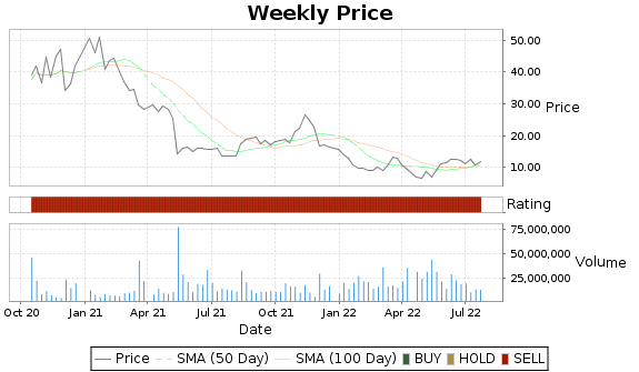 ARRY Price-Volume-Ratings Chart