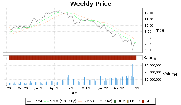 ARR Price-Volume-Ratings Chart