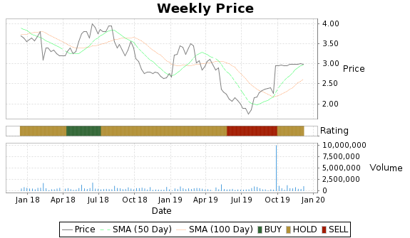 ARTX Price-Volume-Ratings Chart