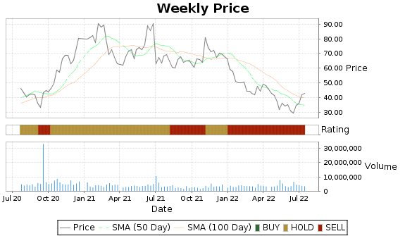 ARWR Price-Volume-Ratings Chart