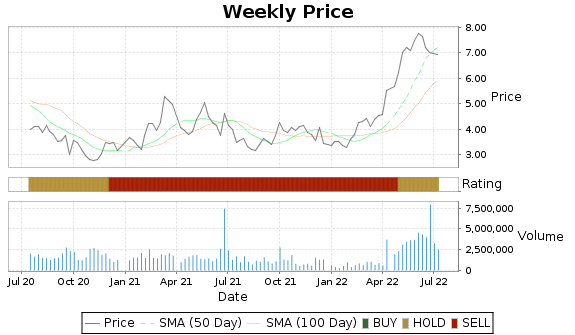 ASC Price-Volume-Ratings Chart