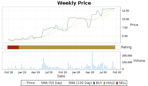 ASFI Price-Volume-Ratings Chart