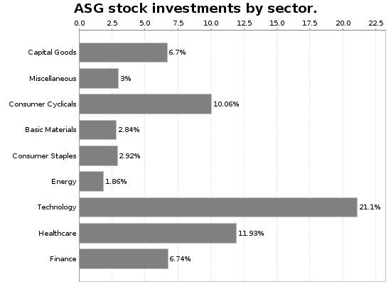 ASG Sector Allocation Chart