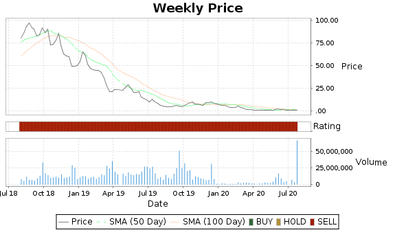 ASNA Price-Volume-Ratings Chart