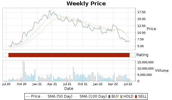 ATEC Price-Volume-Ratings Chart