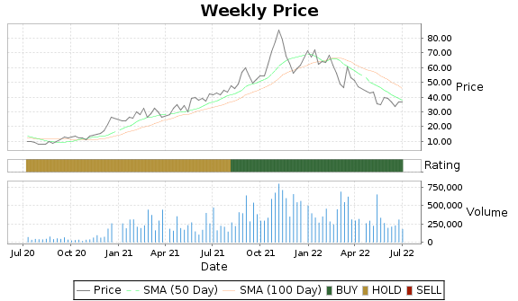 ATLC Price-Volume-Ratings Chart