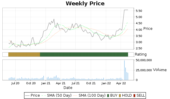 ATRS Price-Volume-Ratings Chart