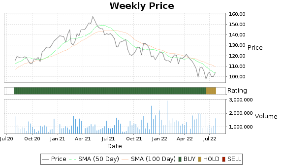 ATR Price-Volume-Ratings Chart