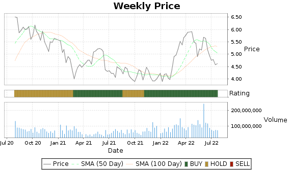 AUY Price-Volume-Ratings Chart