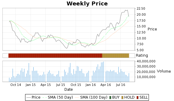 AU Price-Volume-Ratings Chart