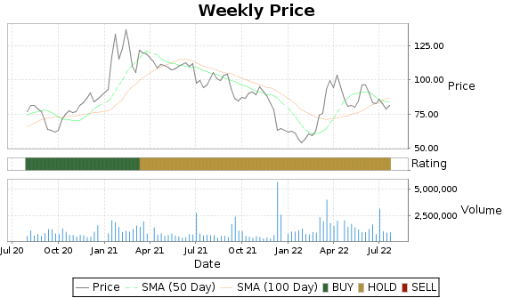 AVAV Price-Volume-Ratings Chart