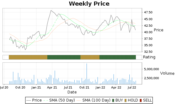 AVA Price-Volume-Ratings Chart