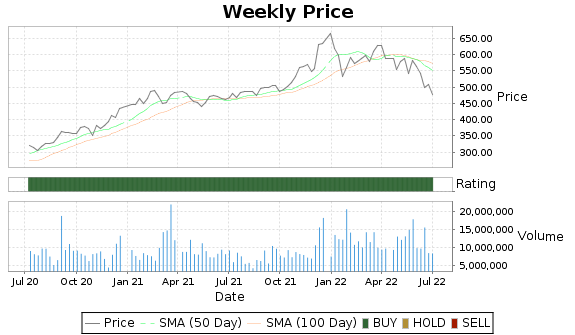 AVGO Price-Volume-Ratings Chart